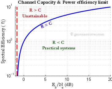 Channel Capacity & Shannon's theorem – demystified