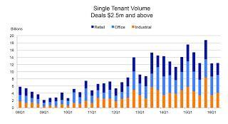 Net Lease: Single Tenant Net Lease Volume Declines in 2016
