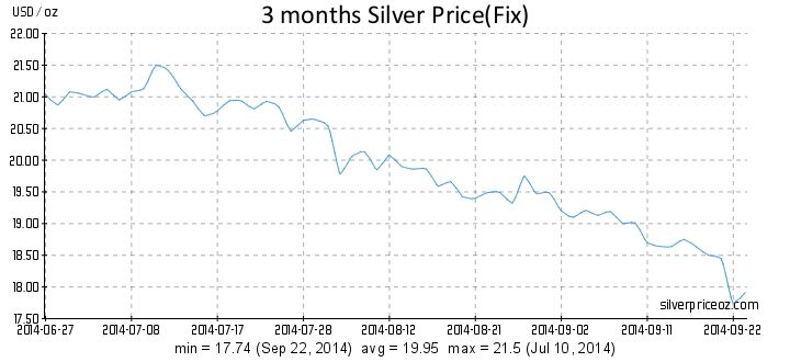 Silver Price Per Ounce 3 Months History: All about SILVER!!!
