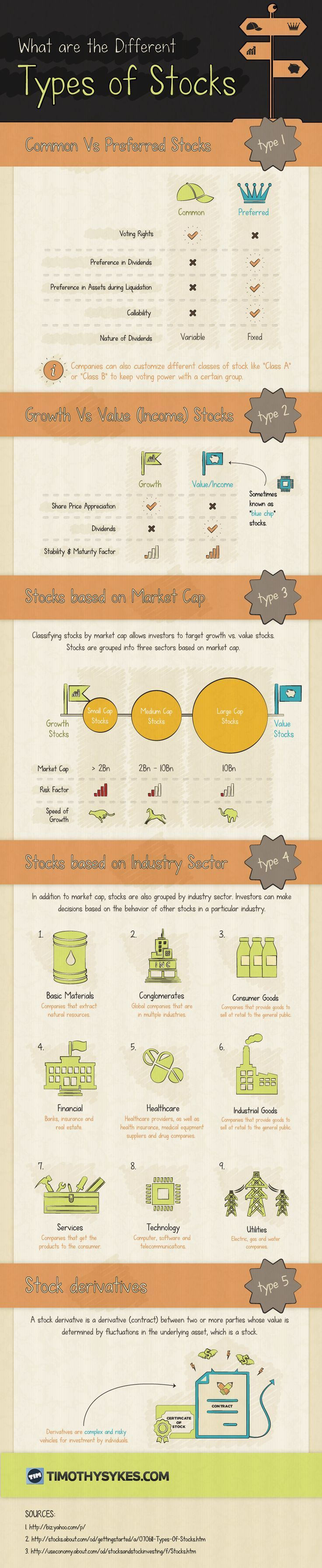 What Are The Different Types of Stocks?   #infographic #Stock #StockBroker