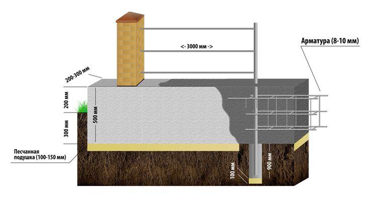 Ленточный фундамент для забора - установка кирпичных столбов для забора для дачи