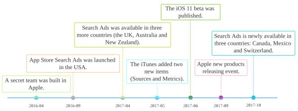 AppBi Annual Report for Apple Search Ads 2016-2017