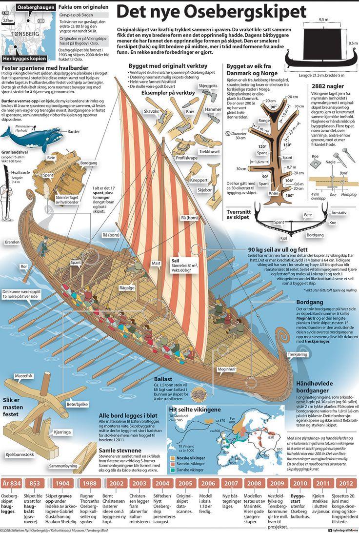 Nyhetsgrafikk, Marco Vaglieri • Oseberg viking ship replica, 2012