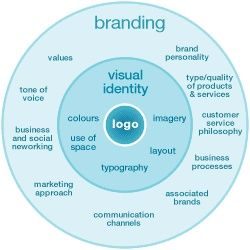 How do you evaluate your personal brand and your ability to communicate it in a digital world? page 128. See page 129 for Joel's personal brand questionnaire.