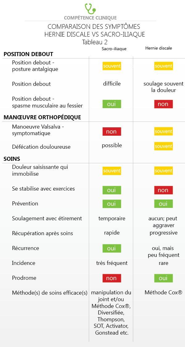 Tableau 2 - Comparaison des symtômes hernie discale lombaire et douleur sacro-iliaque.
