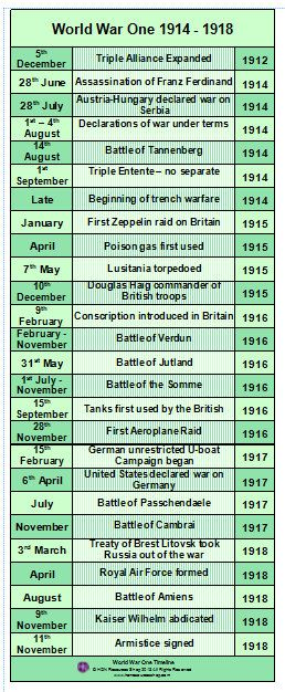 This is a printable history timeline poster covering the main events of World War One    Two files included - one for printing on A3 paper and one for printing on A4 paper    No waiting for delivery simply purchase, download and print