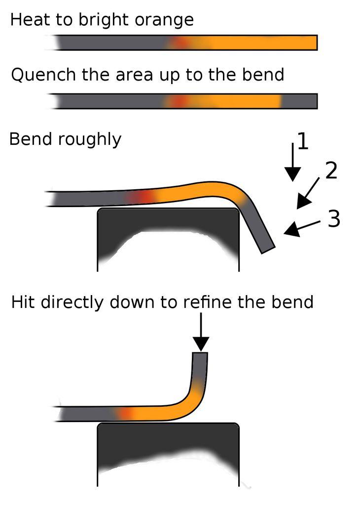 how to make sarin gas pdf
