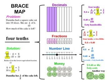 Brace Map for Fractions and Decimals | Education | Map ...
