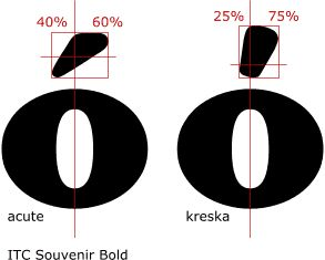 """You might have heard that the acute accent is used in Polish language. Wrong! The Polish kreska in a 8 point face seems similar to acute but if you look closer, you'll discover that a Polish kreska, when designed according to the requirements of Polish typography, is differently shaped and placed than the usual acute.  The Polish kreska runs steeper and is shifted more to the right rather than centered above the base glyph. The middle of its """"impact"""" resides lower than that of the acute."""
