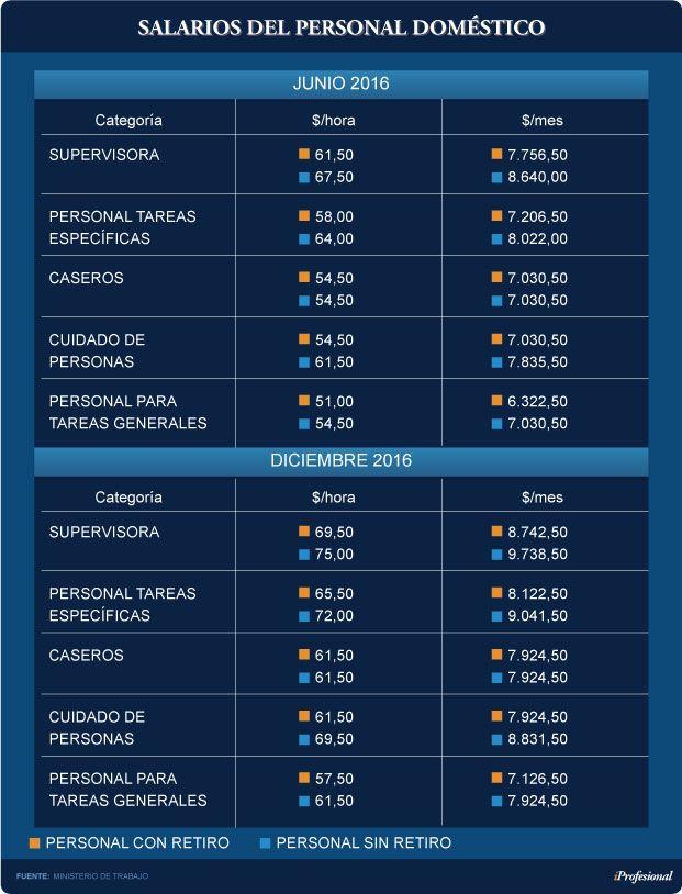 Escala Salarial y Salario por Hora Servicio Domestico 2016 | Buscar tu Trabajo