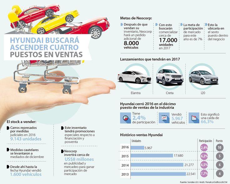 Elantra, i20 y Creta, los nuevos modelos de Hyundai para 2017