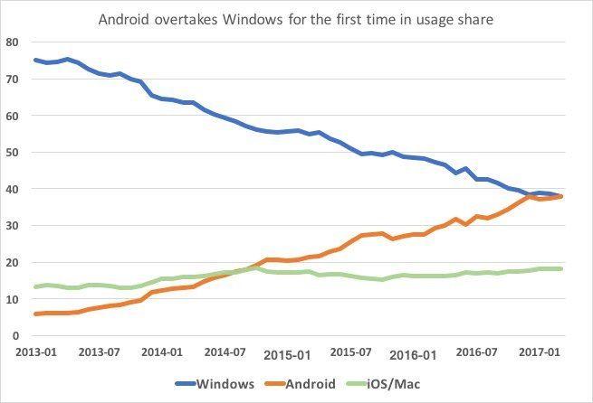 Android überholt im März erstmals Windows als größte Computing-Plattform der Welt