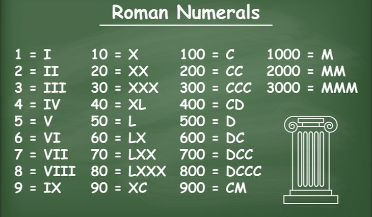 Roman Numerals Busqueda De Google En 2020 Numeros Romanos