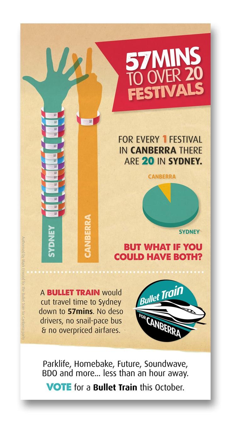 Bullet Train for Canberra - 57 Mins to over 20 Festivals