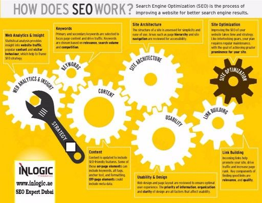 All the business are looking and hiring theSearch Engine Optimization Expert Dubaifor the betterment and productivity of the business. It is famous and one of the effective means of publicity consider by the business owners. #DigitalMarketingAgencyDubai  #SearchEngineOptimizationServicesDubai  #SEOAgencyDubai  #SEOCompaniesDubai  #SEOServicesDubai