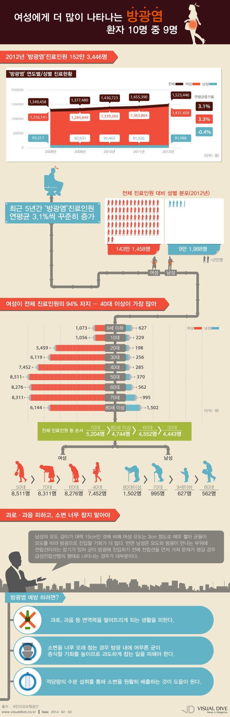 [인포그래픽] '방광염' 환자 10명 중 9명 여성, 연평균 3.1% 증가 #bladder / #Infographic ⓒ 비주얼다이브 무단 복사·전재·재배포 금지