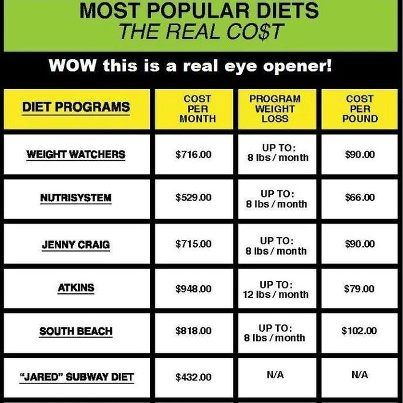 This is what I love about Plexus Slim... Least expensive, no meal replacements, you get to eat the food you love and still lose weight. Tired of handing over BIG money for the other DIEt plans? No monthly meetings. No weighing in, in front of other people. Contact me today to get started on the easiest, No Diet, healthy weight loss product!  http://tdgill.myplexusproducts.com/