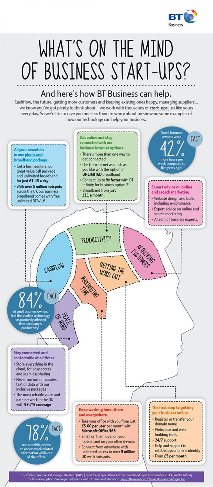 What's On The Mind Of Business Start-Ups? - #infographic