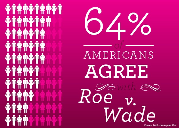 best infographics women images info graphics  despite what conservative lawmakers are making out to be the truth the majority americans still support roe v wade access to abortion is still the popular