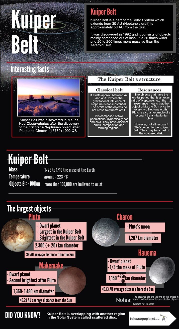 Kuiper Belt Infographic by telescopeplanet.co.uk