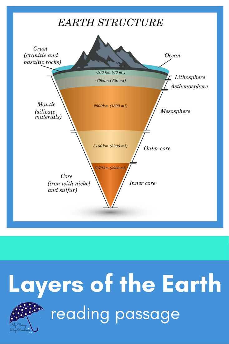 Are you teaching geology this year? I find it is always best to start at the beginning. In this case, the beginning is the layers of the Earth. It is difficult for kids to understand the rock cycle before they understand what is going on under our feet. This reading passage is short and easy to read, so middle school and even 5th grade students can understand the lesson. You also get a worksheet with questions and labeling activities. You just print and go. Click to check it out.