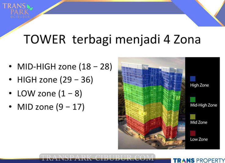 4 zona apartemen TransPark Cibubur