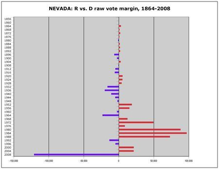 NEVADA is a symbol of excess, but it's been pretty judicious in presidential elections. It's been the bellwether for the Electoral College over the past century, voting for a loser only once (Ford in 1976). It's only broken with best friend New Mexico once, when it narrowly voted for Bush in 2000. Just as in New Mexico, Obama got the biggest victory margin in state history (120,909) after close results in 2000 and 2004. But rapid population growth means that any big shift here can be…