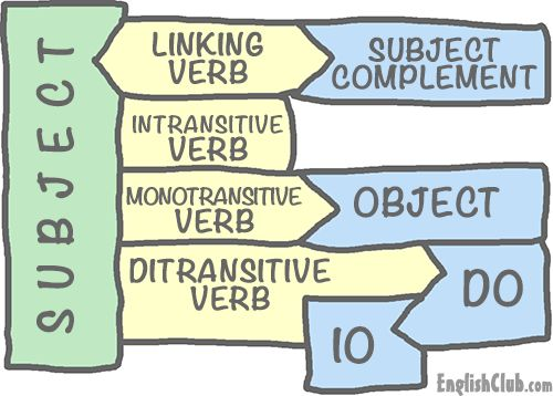 linking, intransitive and transitive verbs
