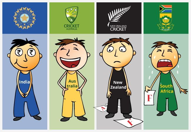 If Cricket Teams Were School Students, This Is How They Would Be Like