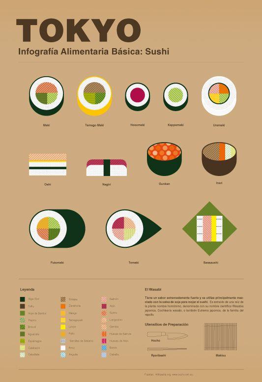 Sushi #infografía