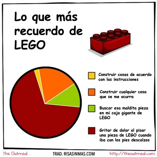 Lo que más recuerdo de LEGO.  infinitivos - ing