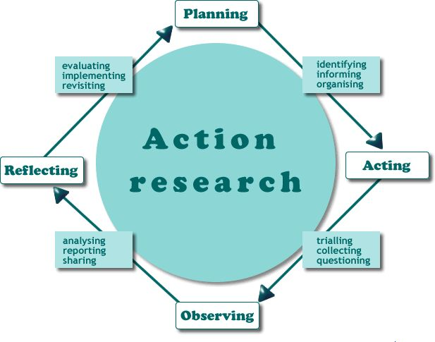Action research - Bachelor of Communication Honours Wiki