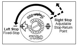 Adjusment of the arc of a Toro Rotor
