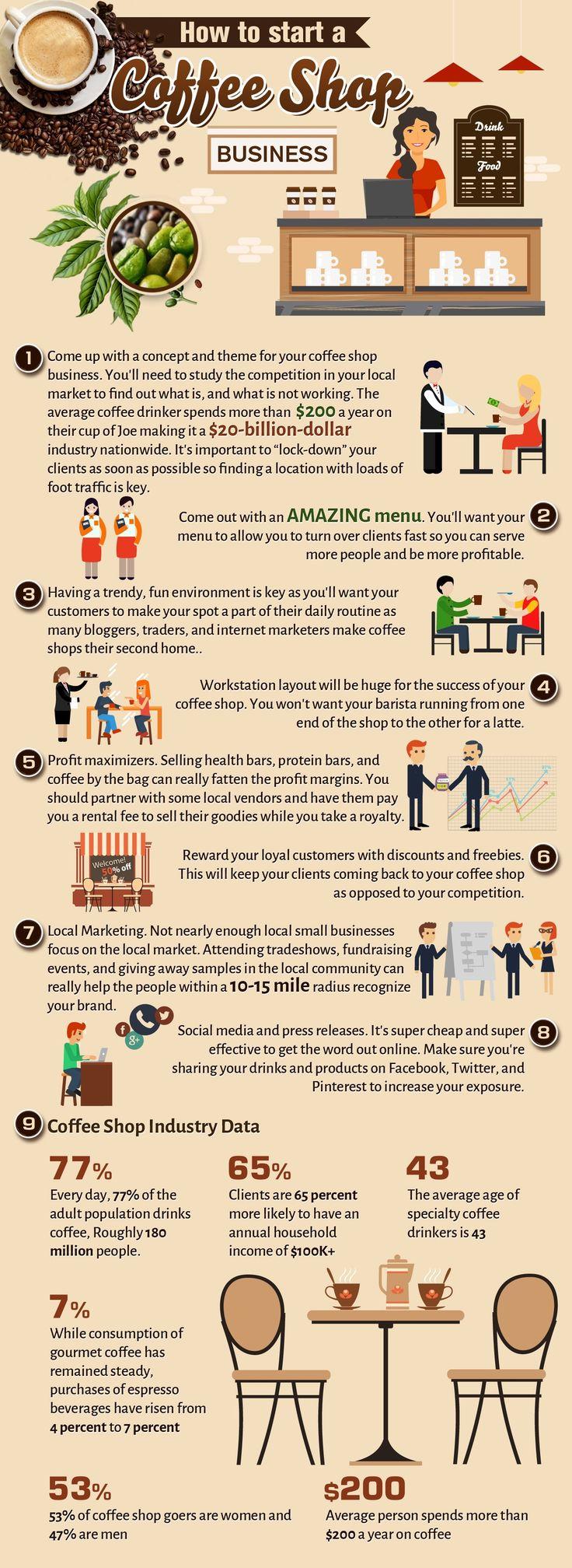 How To Start A Coffee Shop Business  StartupJungle