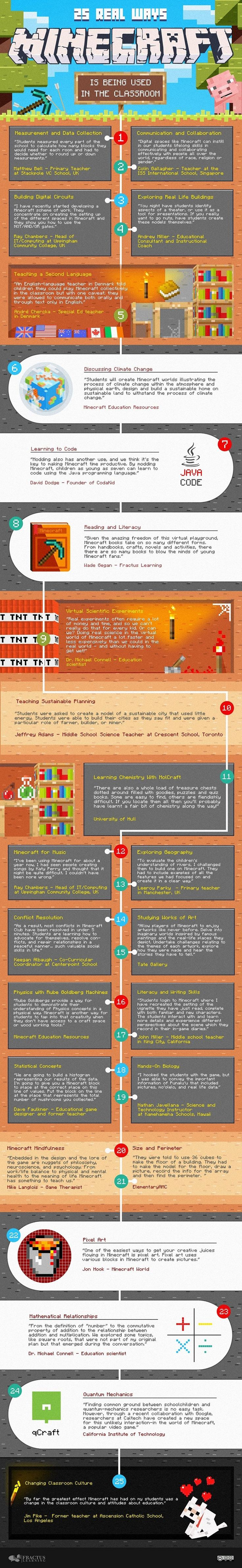 25 Real Ways Minecraft is Being Used in the Classroom Infographic - http://elearninginfographics.com/minecraft-in-the-classroom-infographic/