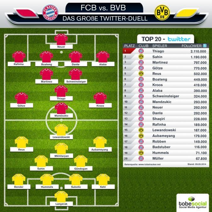 #Twitter-Duell: Bayern München vs Borussia Dortmund - wer wird #SocialMedia-Pokalsieger 2014? #BVB #FCBayern #Pokalfinale #BorussiaDortmund #BayernMuenchen