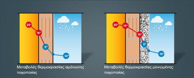Πώς ένα επηρεάζεται η ποιότητα του εσωτερικού αέρα μέσω ενός συστήματος εξωτερικής θερμομόνωσης ;