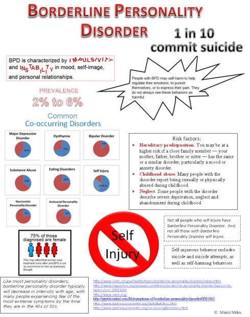 Borderline Personality Disorder (BPD) and suicide risk