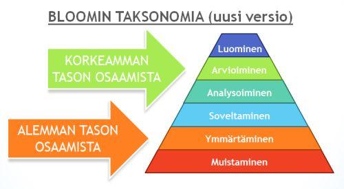 bloomin _taksonomia