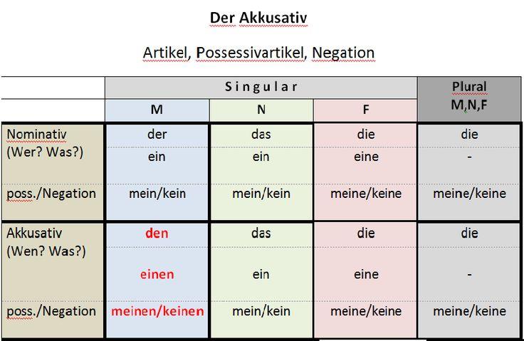 Meer dan 1000 idee n over dativ und akkusativ op pinterest for Praposition und genitiv