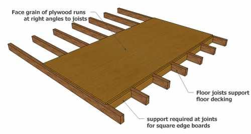 Shed Floor Also Remember When Using Plywood Or Osb That