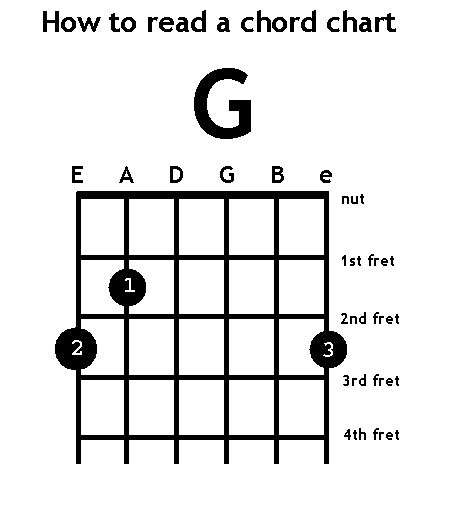 Best Guitar Chords Images On   Guitar Chords Guitar