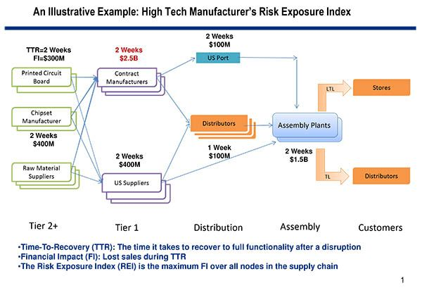 review and evaluate supply chain Request pdf on researchgate | performance evaluation of supply chain  management systems: a critical review of literature | to make the supply chain.