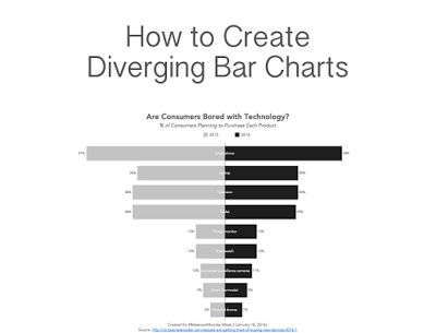 The 25+ best Bar chart ideas on Pinterest Chart design, Data - graphs and charts templates