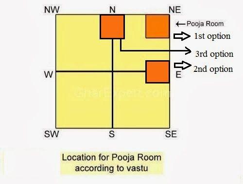 Vastu Tips To Decorate Pooja Room