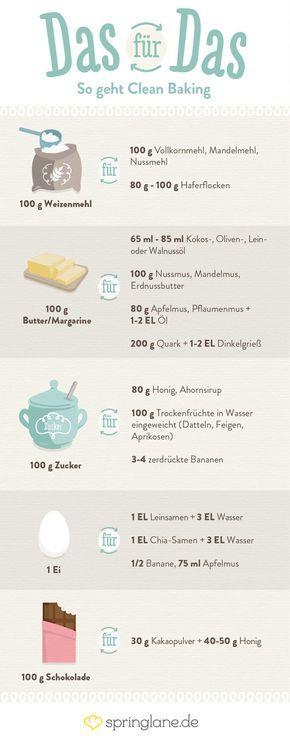 Clean Baking Basics: Alles, was du wissen musst!   Auch für Veganer, geeignet einfach Honig durch Agavendicksaft ersetzen.