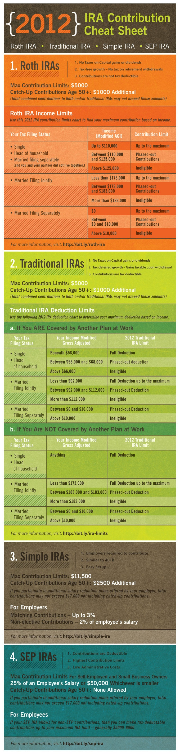 2012 IRA Contribution Cheat Sheet