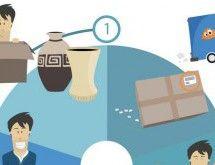 Fünf Schritte zum perfekten Paket - Sie müssen ein Paket versenden und wissen nicht wie Sie es verpacken sollen? PackLink zeigt Ihnen die fünf Schritte zum perfekten Paket.
