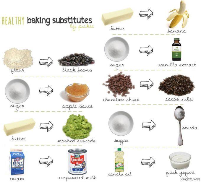 SUSTITUCION DE INGREDIENTES F5423002d46d96f6d4d3db7f6392a7a9--healthy-eating-healthy-food