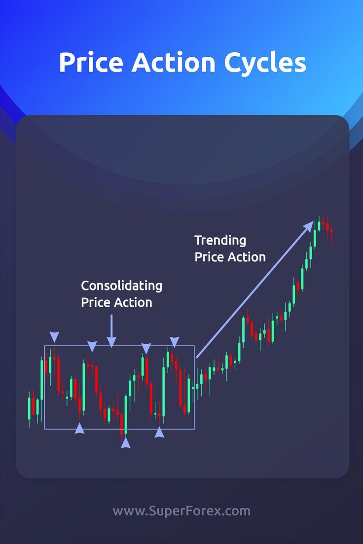 Price Action Cycles Action Cycles Price